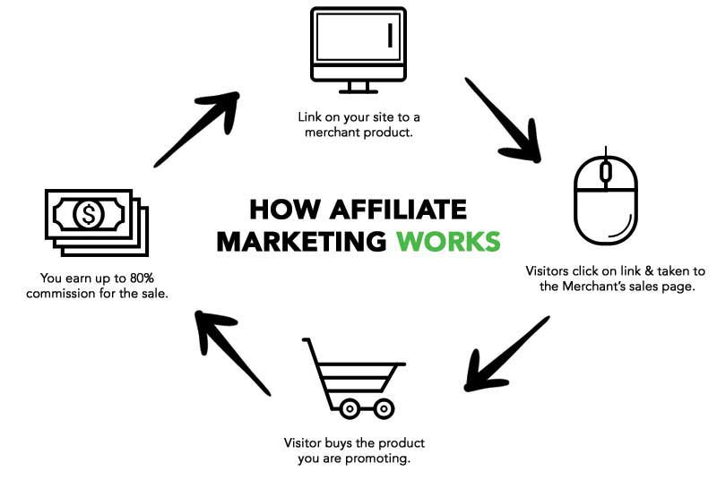 affiliate marketing flow chart