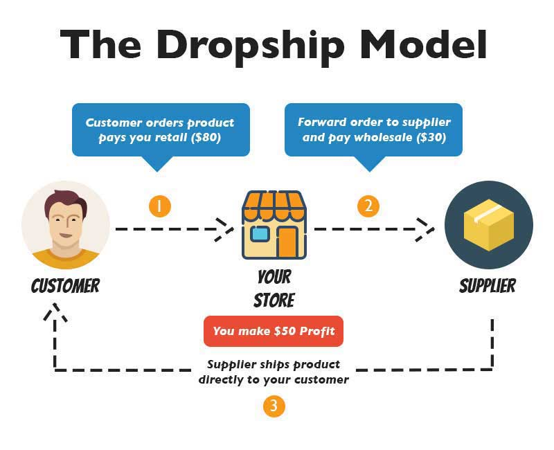 the dropship model - work from home selling coffee